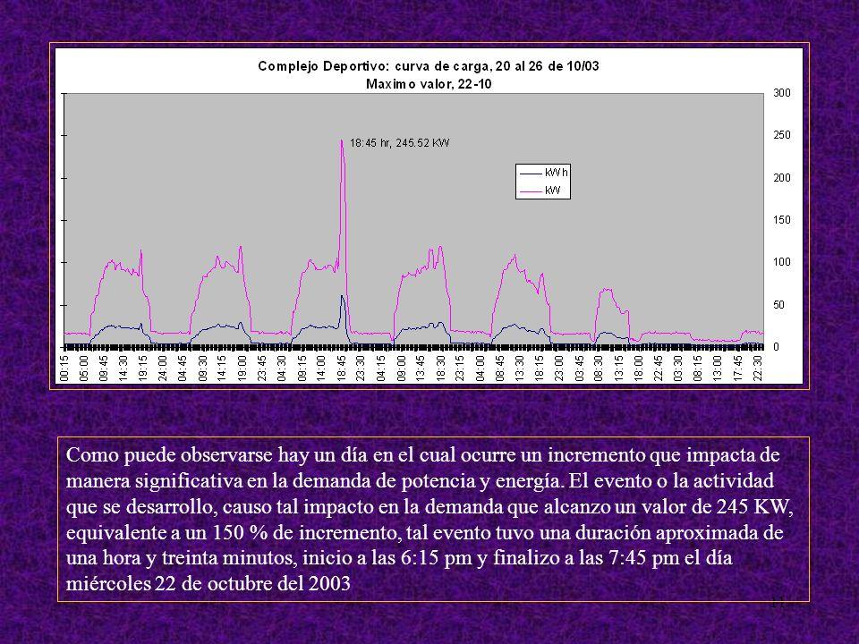 11 Como puede observarse hay un día en el cual ocurre un incremento que impacta de manera significativa en la demanda de potencia y energía.