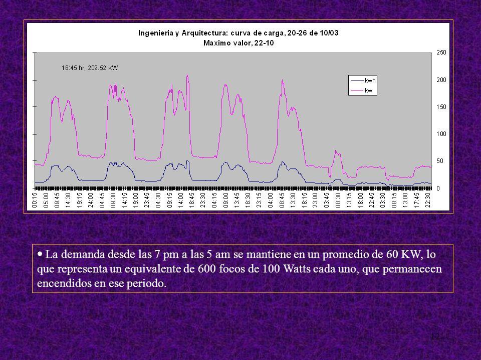 12 La demanda desde las 7 pm a las 5 am se mantiene en un promedio de 60 KW, lo que representa un equivalente de 600 focos de 100 Watts cada uno, que permanecen encendidos en ese periodo.