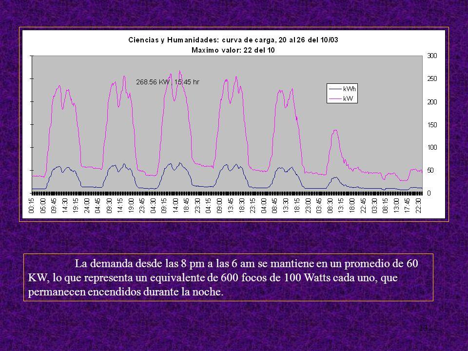 13 La demanda desde las 8 pm a las 6 am se mantiene en un promedio de 60 KW, lo que representa un equivalente de 600 focos de 100 Watts cada uno, que permanecen encendidos durante la noche.