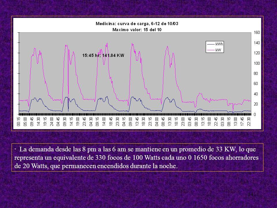 14 · La demanda desde las 8 pm a las 6 am se mantiene en un promedio de 33 KW, lo que representa un equivalente de 330 focos de 100 Watts cada uno 0 1650 focos ahorradores de 20 Watts, que permanecen encendidos durante la noche.