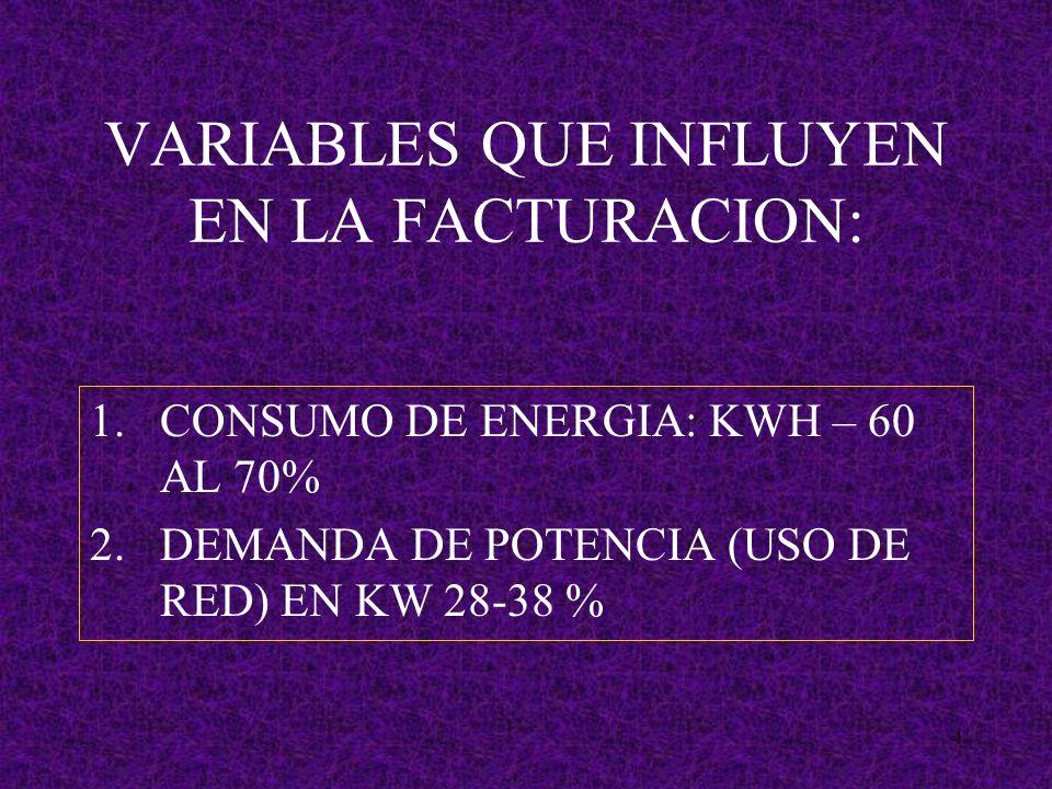 4 VARIABLES QUE INFLUYEN EN LA FACTURACION: 1.CONSUMO DE ENERGIA: KWH – 60 AL 70% 2.DEMANDA DE POTENCIA (USO DE RED) EN KW 28-38 %