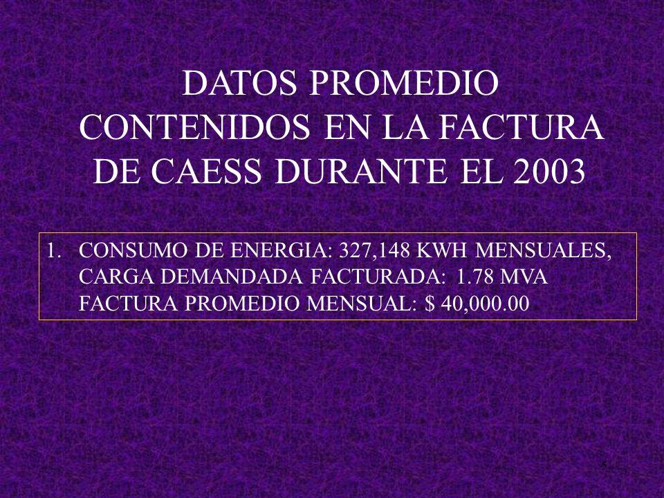 5 1.CONSUMO DE ENERGIA: 327,148 KWH MENSUALES, CARGA DEMANDADA FACTURADA: 1.78 MVA FACTURA PROMEDIO MENSUAL: $ 40,000.00 DATOS PROMEDIO CONTENIDOS EN LA FACTURA DE CAESS DURANTE EL 2003
