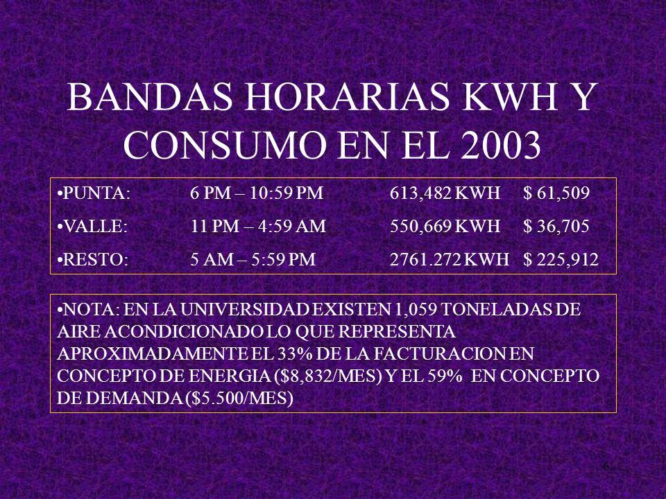 6 BANDAS HORARIAS KWH Y CONSUMO EN EL 2003 PUNTA:6 PM – 10:59 PM613,482 KWH$ 61,509 VALLE:11 PM – 4:59 AM550,669 KWH$ 36,705 RESTO:5 AM – 5:59 PM2761.272 KWH$ 225,912 NOTA: EN LA UNIVERSIDAD EXISTEN 1,059 TONELADAS DE AIRE ACONDICIONADO LO QUE REPRESENTA APROXIMADAMENTE EL 33% DE LA FACTURACION EN CONCEPTO DE ENERGIA ($8,832/MES) Y EL 59% EN CONCEPTO DE DEMANDA ($5.500/MES)