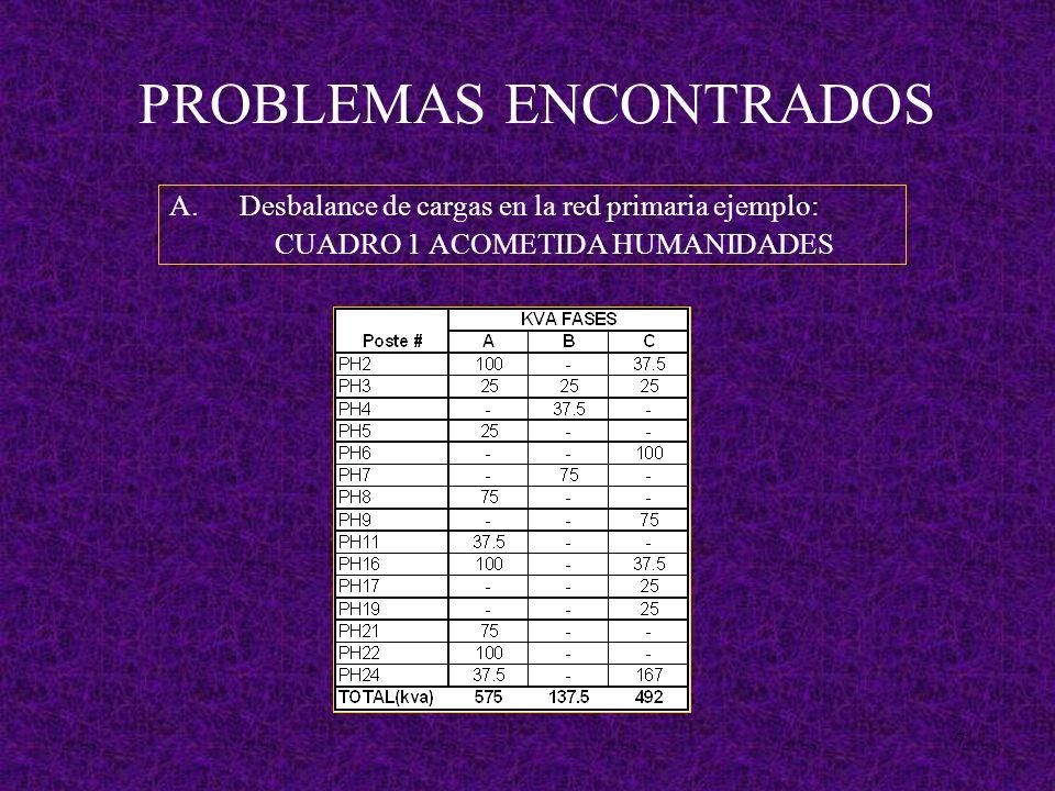 7 PROBLEMAS ENCONTRADOS A.Desbalance de cargas en la red primaria ejemplo: CUADRO 1 ACOMETIDA HUMANIDADES