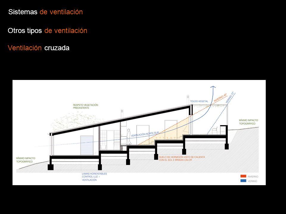 Otros tipos de ventilación Ventilación cruzada Sistemas de ventilación