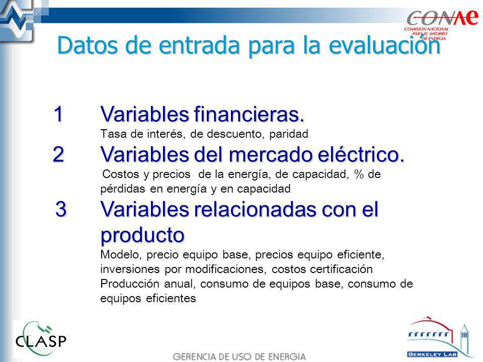Datos de entrada para la evaluación 1Variables financieras. Tasa de interés, de descuento, paridad 2Variables del mercado eléctrico. Costos y precios