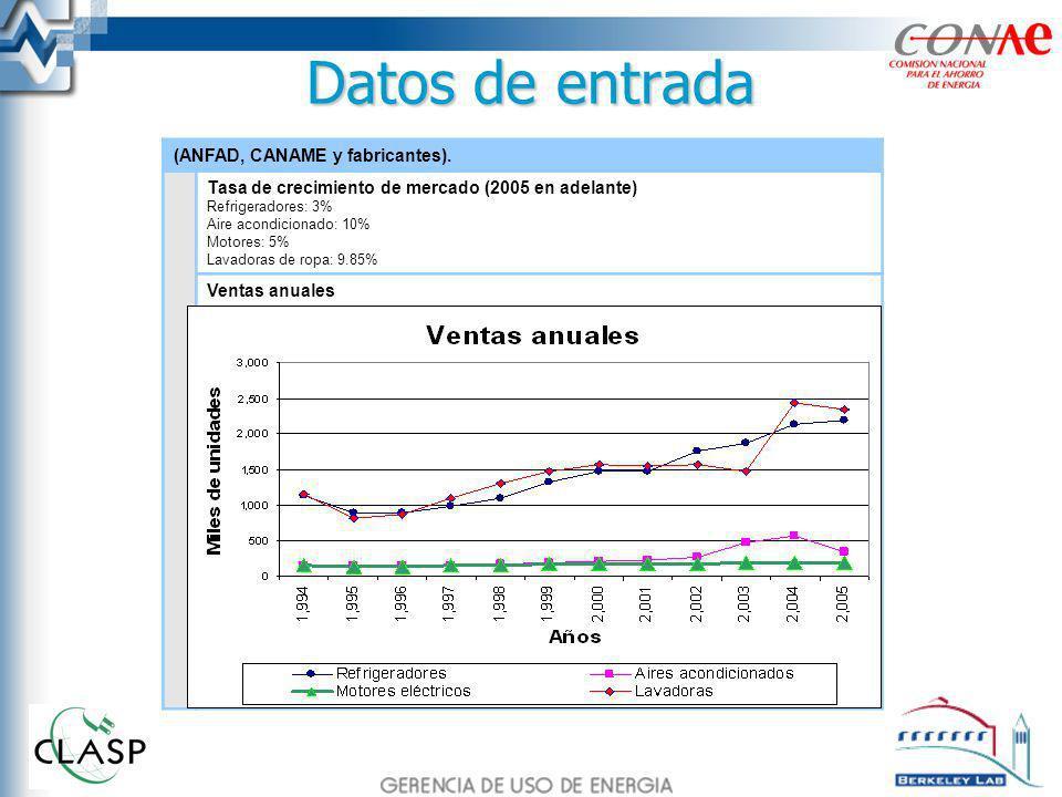 Datos de entrada (ANFAD, CANAME y fabricantes). Tasa de crecimiento de mercado (2005 en adelante) Refrigeradores: 3% Aire acondicionado: 10% Motores: