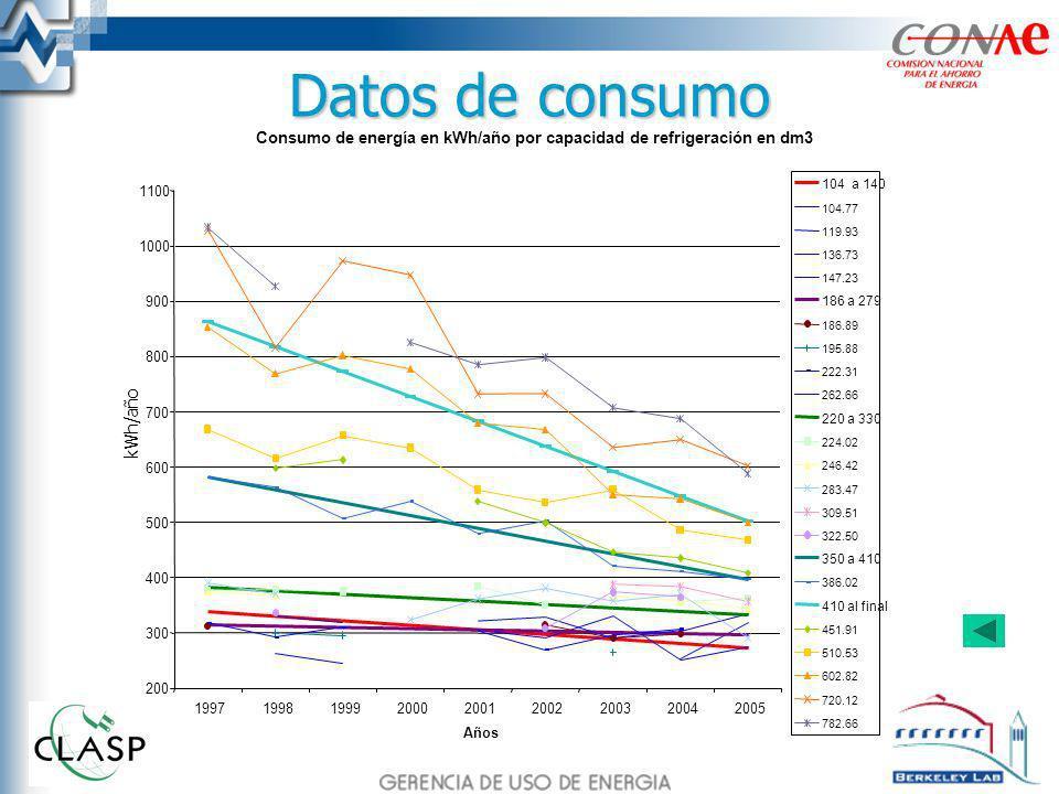 Datos de consumo Consumo de energía en kWh/año por capacidad de refrigeración en dm3 200 300 400 500 600 700 800 900 1000 1100 19971998199920002001200