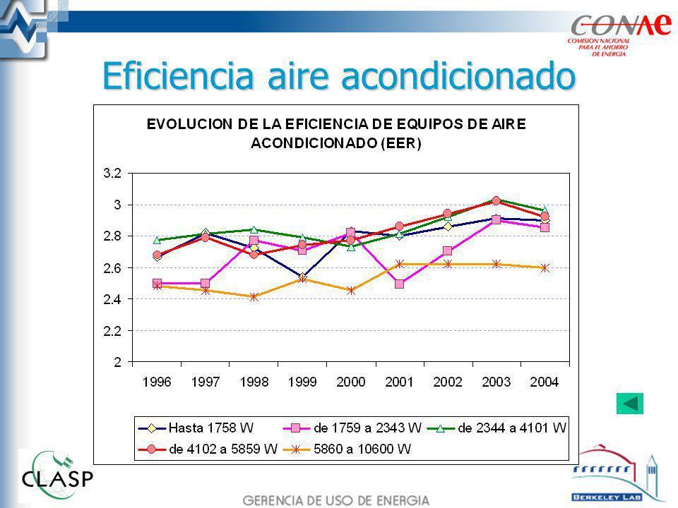 Eficiencia aire acondicionado