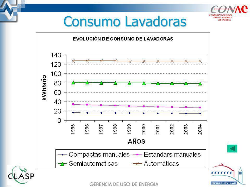 Consumo Lavadoras