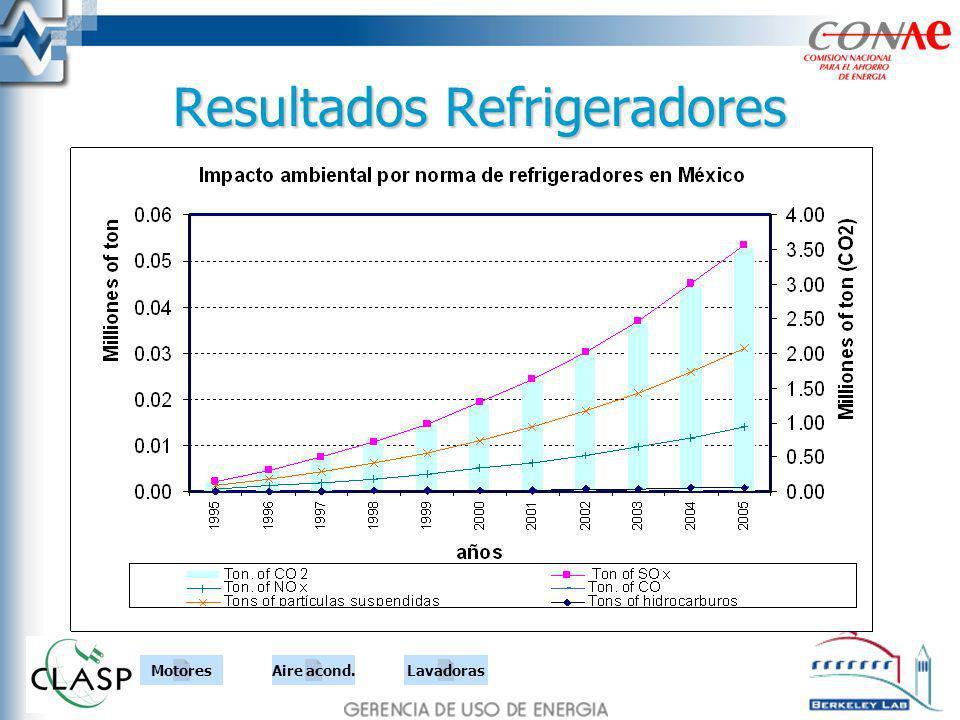 Resultados Refrigeradores MotoresAire acond.Lavadoras