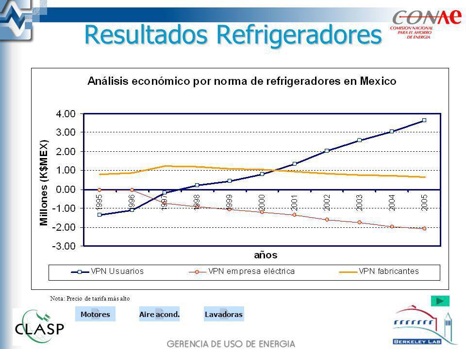 Resultados Refrigeradores Nota: Precio de tarifa más alto MotoresAire acond.Lavadoras