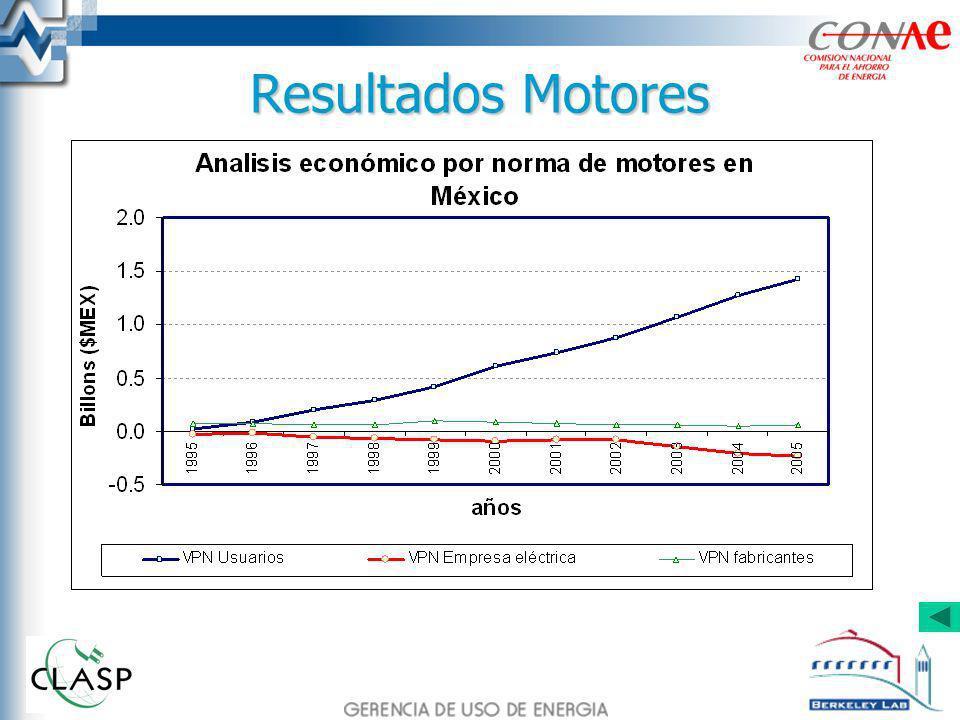 Resultados Motores