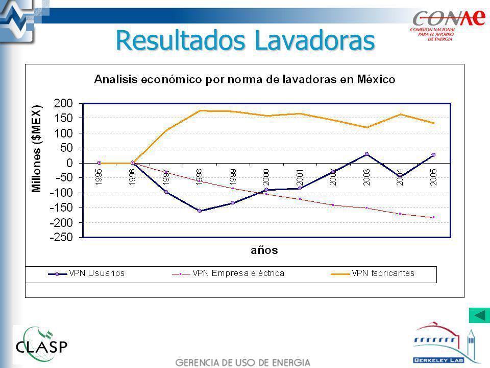 Resultados Lavadoras