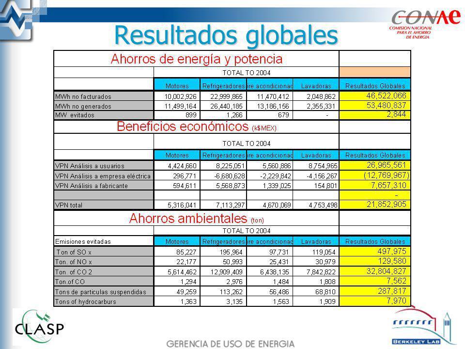 Resultados globales