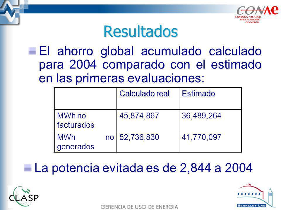 Resultados El ahorro global acumulado calculado para 2004 comparado con el estimado en las primeras evaluaciones: Calculado real Estimado MWh no facturados 45,874,86736,489,264 MWh no generados 52,736,83041,770,097 La potencia evitada es de 2,844 a 2004
