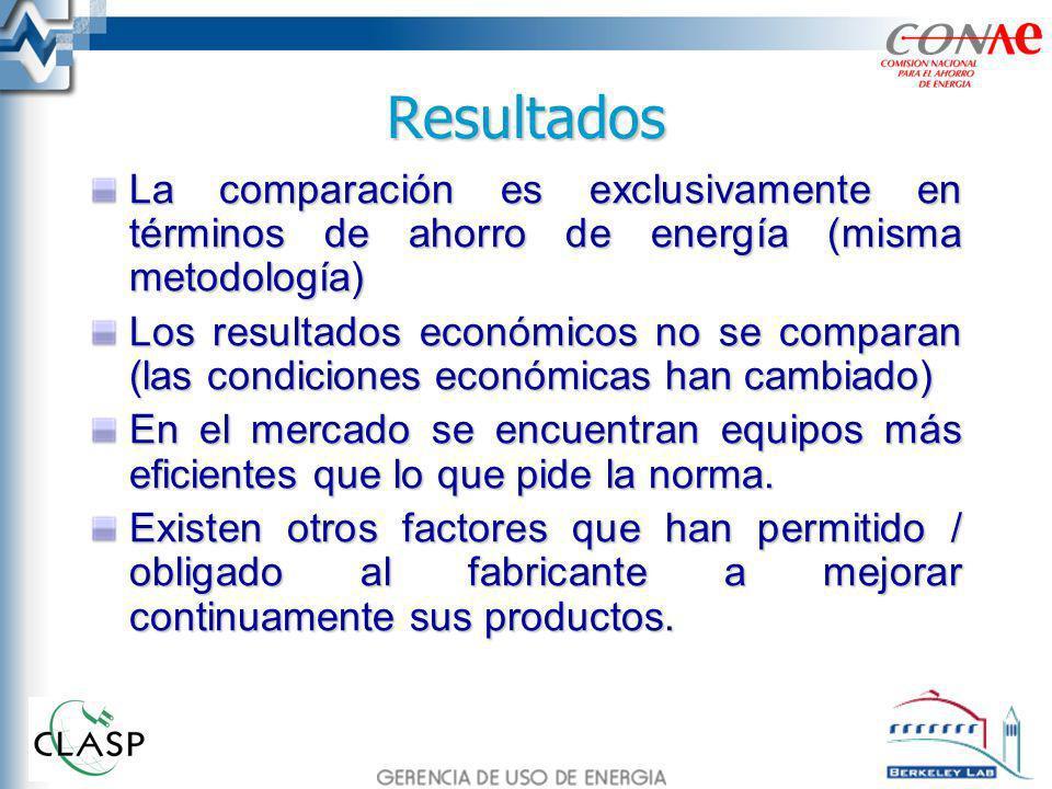Resultados La comparación es exclusivamente en términos de ahorro de energía (misma metodología) Los resultados económicos no se comparan (las condici