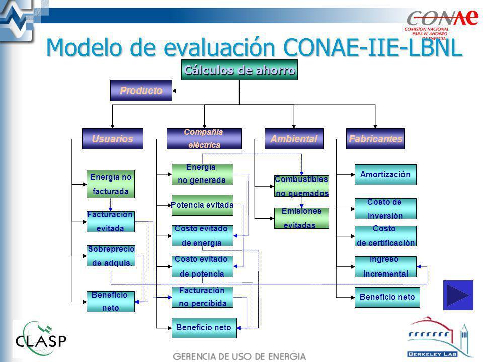 Modelo de evaluación CONAE-IIE-LBNL Usuarios Compañía eléctrica Ambiental Sobreprecio de adquis. Energía no facturada Facturación evitada Emisiones ev