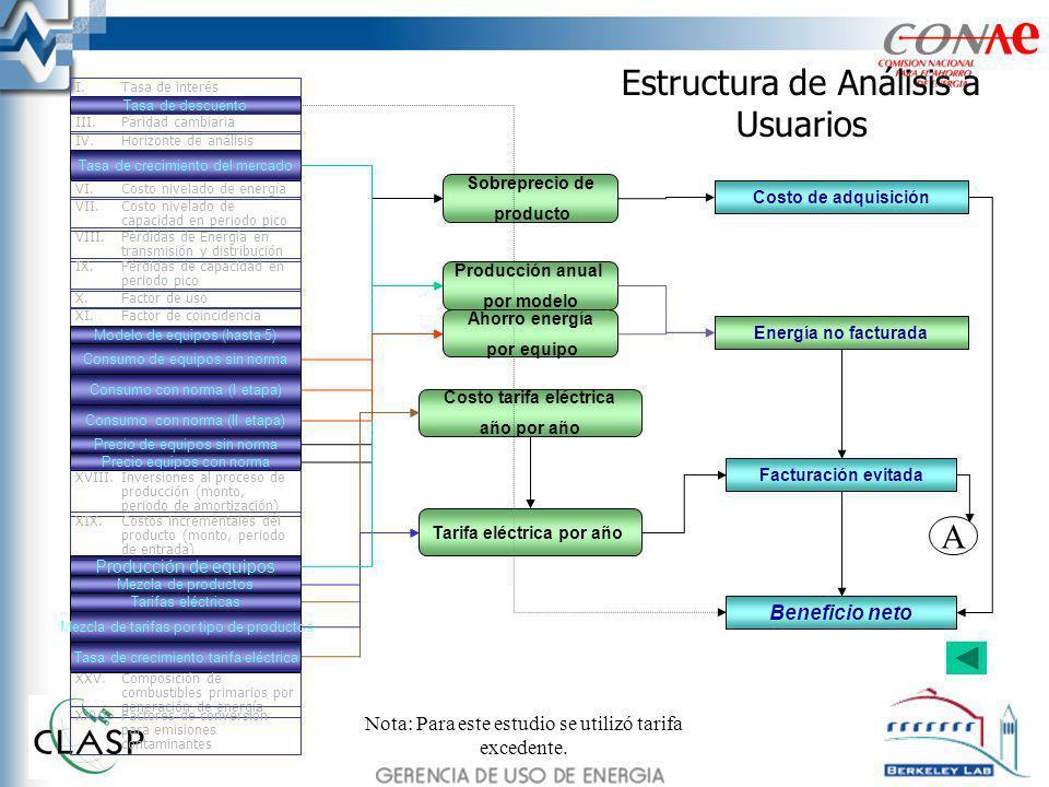 Estructura de Análisis a Usuarios Energía no facturada Costo de adquisición Facturación evitada Beneficio neto Sobreprecio de producto Costo tarifa el