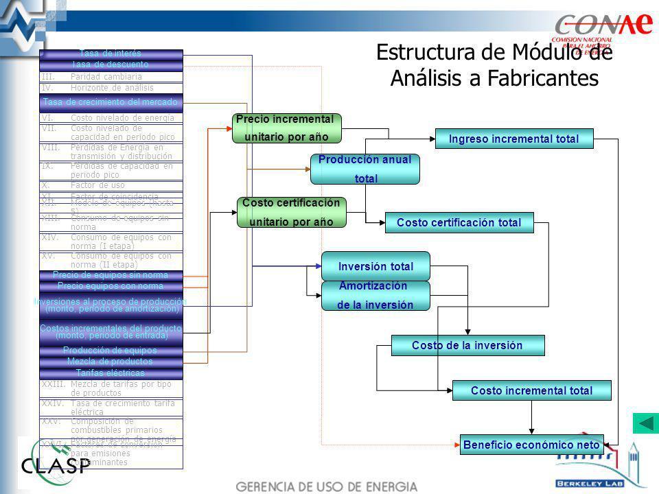 Estructura de Módulo de Análisis a Fabricantes Costo incremental total Ingreso incremental total Costo de la inversión Beneficio económico neto Tasa d