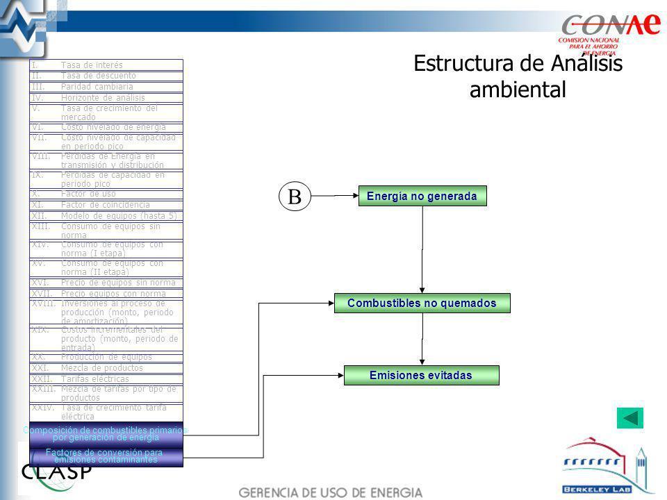Estructura de Análisis ambiental Energía no generada Combustibles no quemados II.Tasa de descuento III.Paridad cambiaria IV.Horizonte de análisis I.Ta