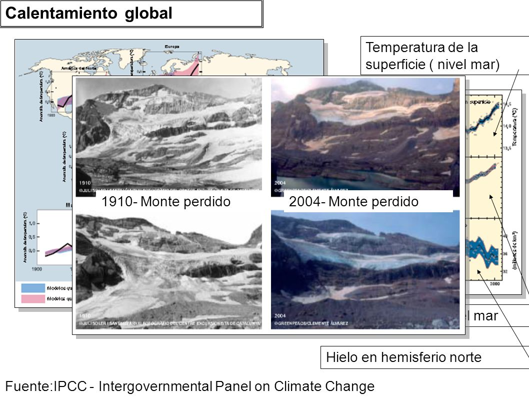 Hielo en hemisferio norte Temperatura superficie del mar Temperatura de la superficie ( nivel mar) Fuente:IPCC - Intergovernmental Panel on Climate Ch