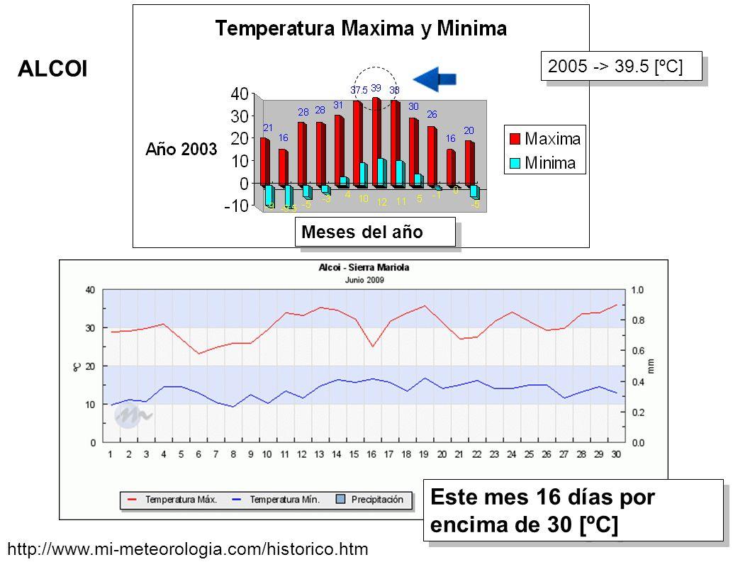 Meses del año ALCOI Este mes 16 días por encima de 30 [ºC] 2005 -> 39.5 [ºC] http://www.mi-meteorologia.com/historico.htm