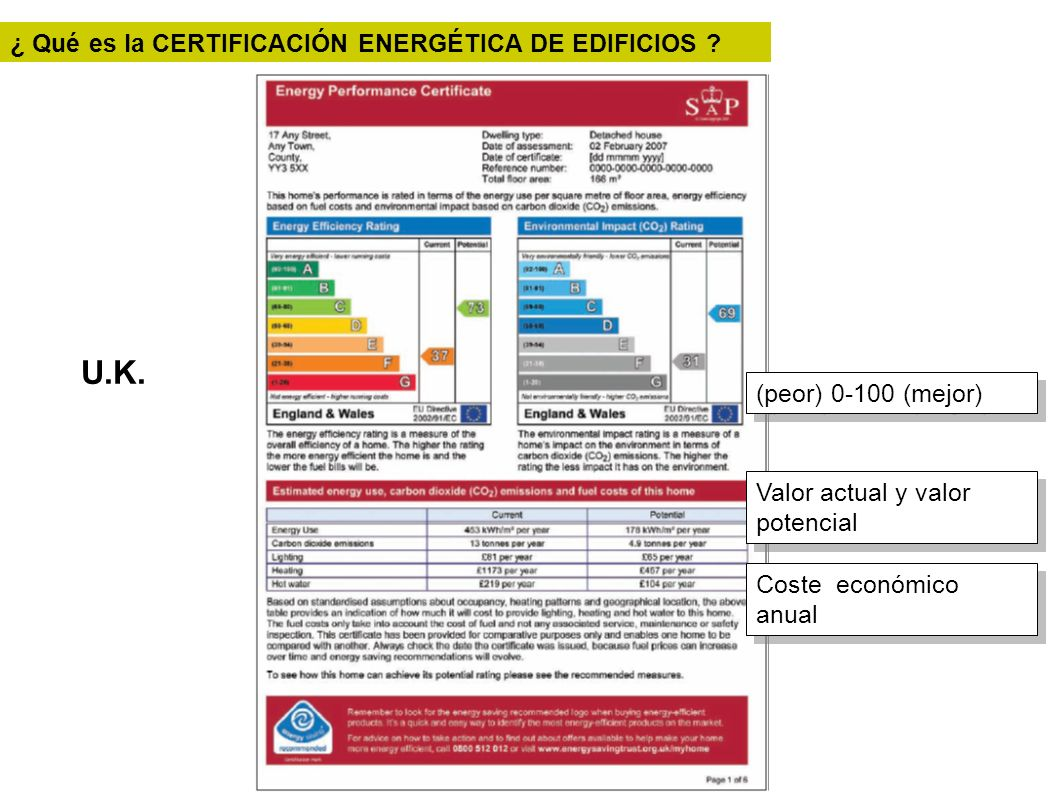 U.K. ¿ Qué es la CERTIFICACIÓN ENERGÉTICA DE EDIFICIOS ? Coste económico anual Valor actual y valor potencial (peor) 0-100 (mejor)
