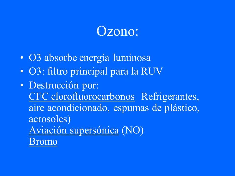 Ozono: O3 absorbe energía luminosa O3: filtro principal para la RUV Destrucción por: CFC clorofluorocarbonos Refrigerantes, aire acondicionado, espuma