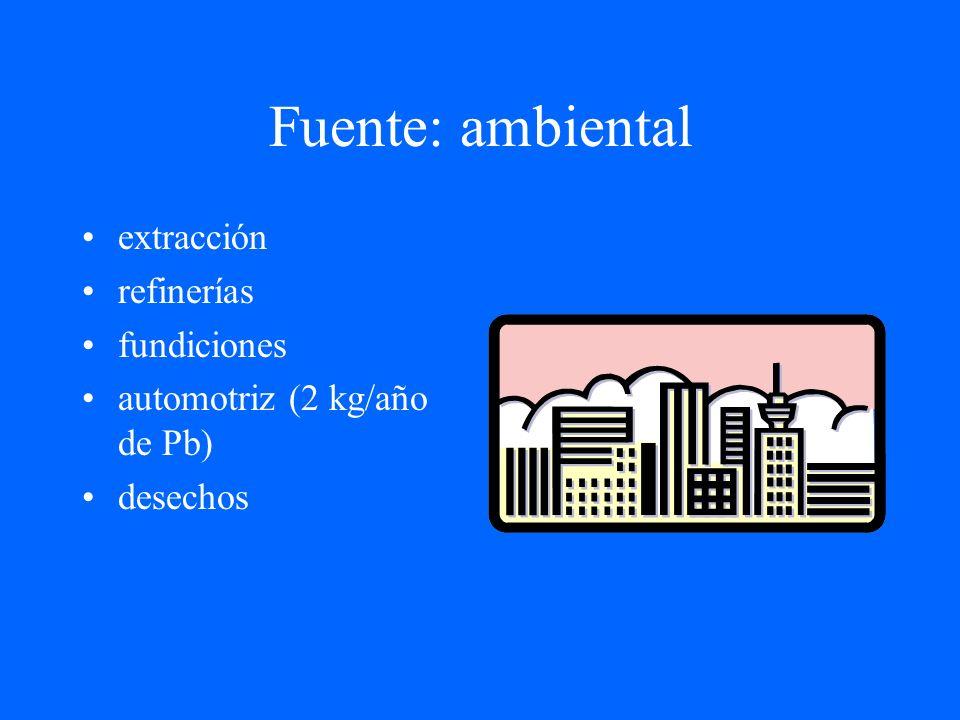 Fuente: ambiental extracción refinerías fundiciones automotriz (2 kg/año de Pb) desechos