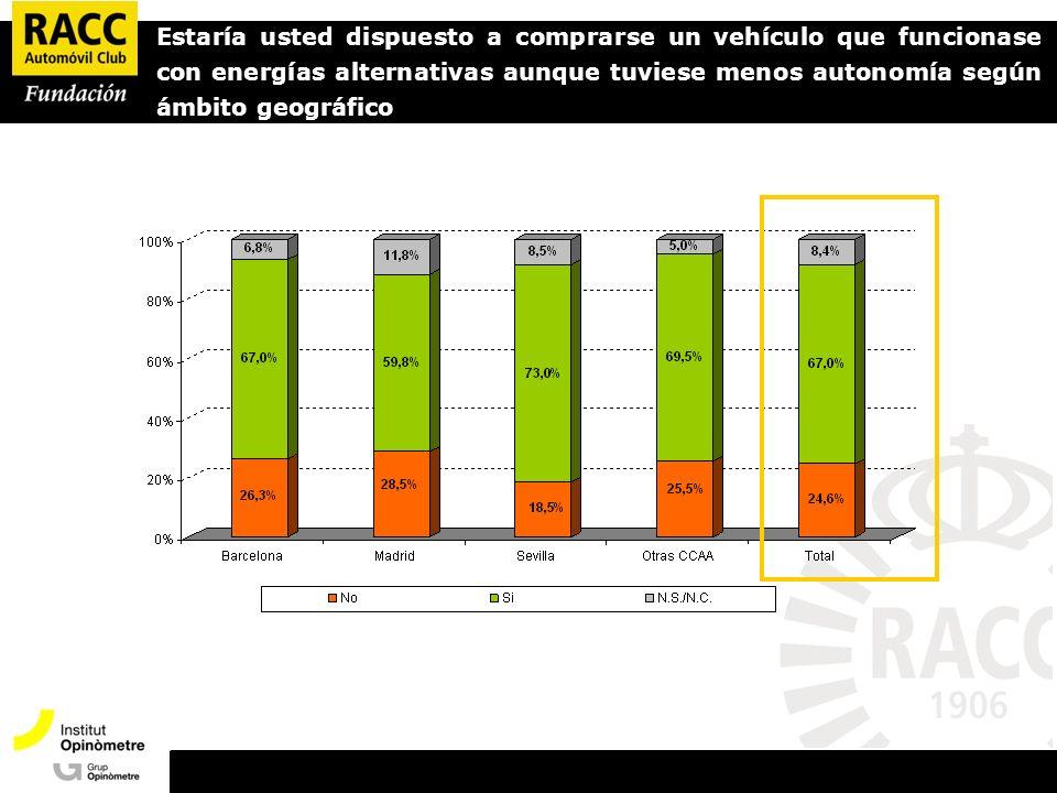 Presentació Opinòmetre Estaría usted dispuesto a comprarse un vehículo que funcionase con energías alternativas aunque tuviese menos autonomía según ámbito geográfico