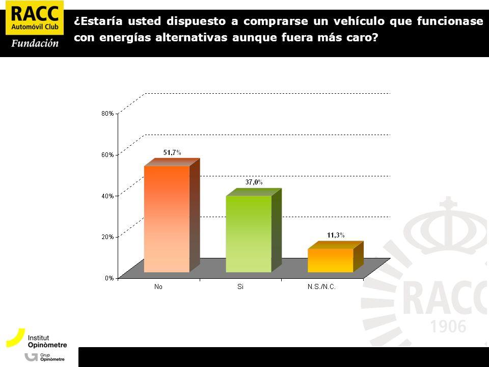 ¿Estaría usted dispuesto a comprarse un vehículo que funcionase con energías alternativas aunque fuera más caro