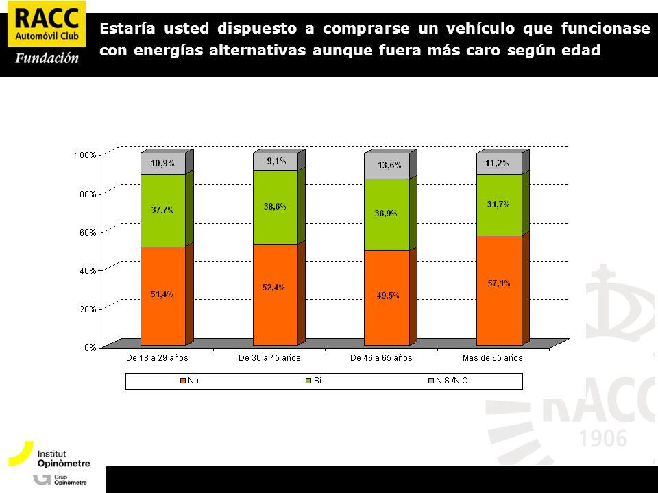 Estaría usted dispuesto a comprarse un vehículo que funcionase con energías alternativas aunque fuera más caro según edad