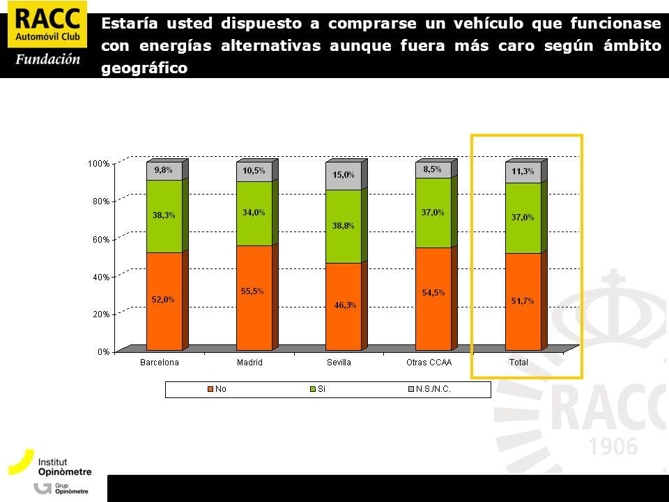 Estaría usted dispuesto a comprarse un vehículo que funcionase con energías alternativas aunque fuera más caro según ámbito geográfico