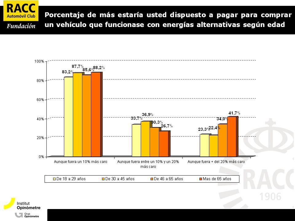 Porcentaje de más estaría usted dispuesto a pagar para comprar un vehículo que funcionase con energías alternativas según edad