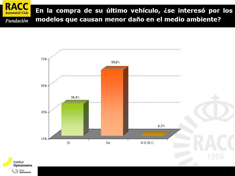 Presentació Opinòmetre En la compra de su último vehículo, ¿se interesó por los modelos que causan menor daño en el medio ambiente