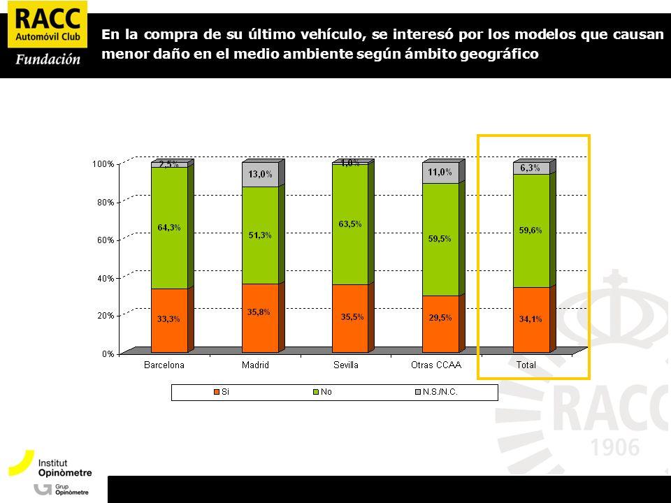 Presentació Opinòmetre En la compra de su último vehículo, se interesó por los modelos que causan menor daño en el medio ambiente según ámbito geográfico