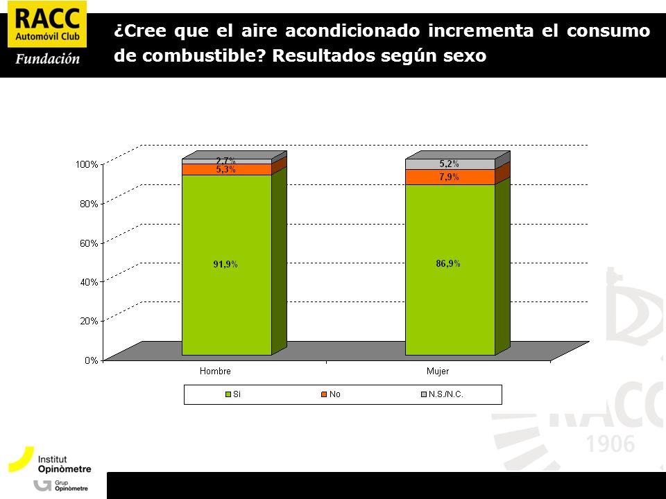 Presentació Opinòmetre ¿Cree que el aire acondicionado incrementa el consumo de combustible.