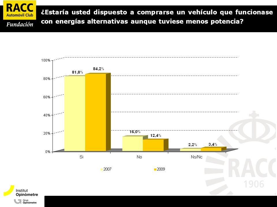 Presentació Opinòmetre ¿Estaría usted dispuesto a comprarse un vehículo que funcionase con energías alternativas aunque tuviese menos potencia