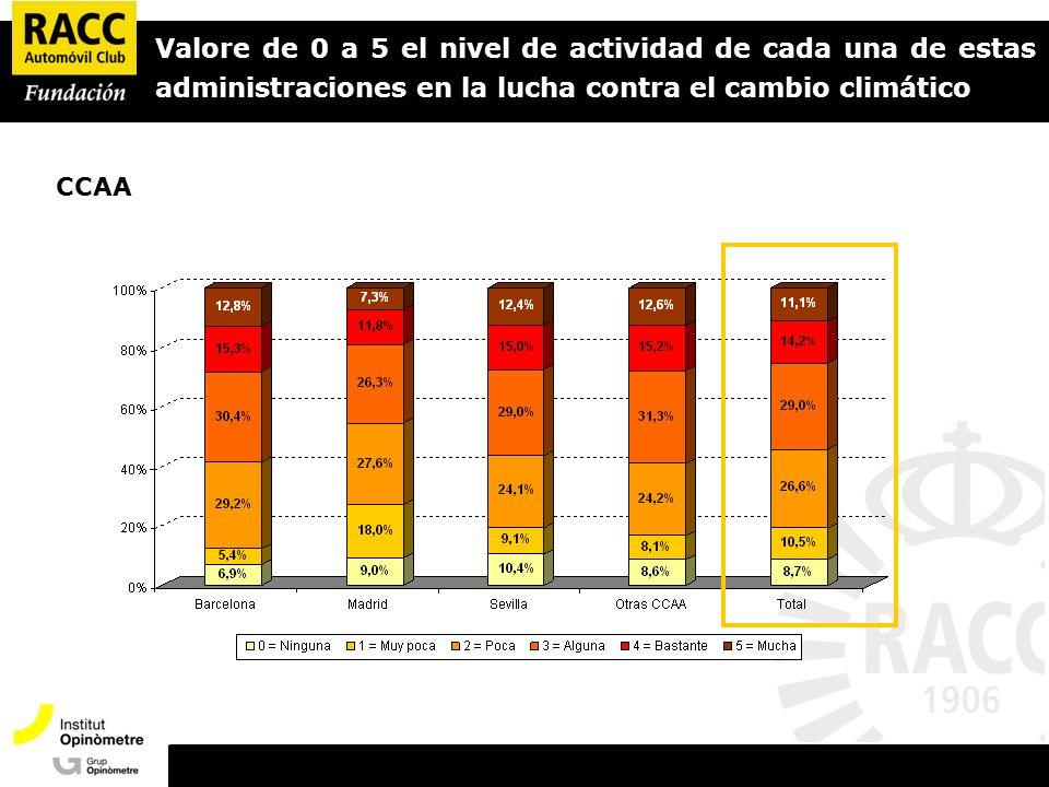 Valore de 0 a 5 el nivel de actividad de cada una de estas administraciones en la lucha contra el cambio climático CCAA