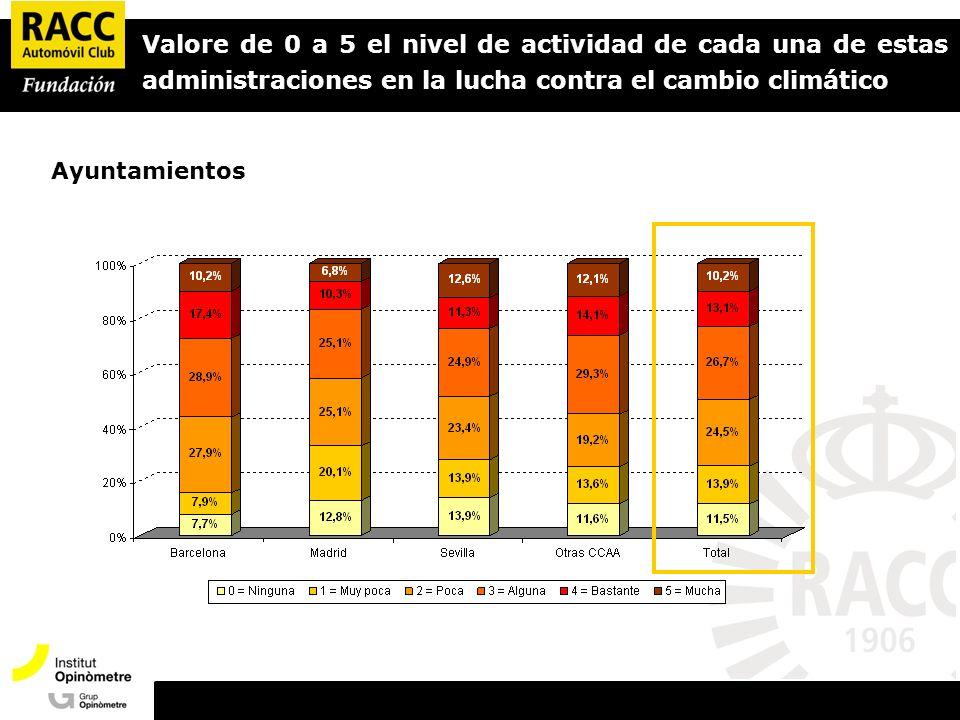Valore de 0 a 5 el nivel de actividad de cada una de estas administraciones en la lucha contra el cambio climático Ayuntamientos