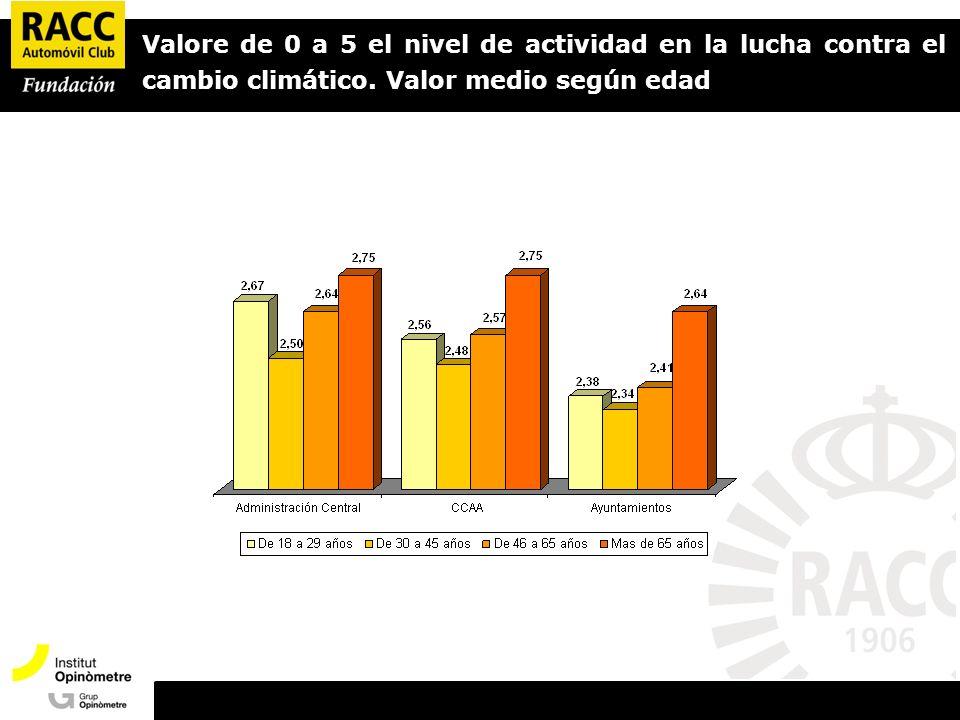 Valore de 0 a 5 el nivel de actividad en la lucha contra el cambio climático.