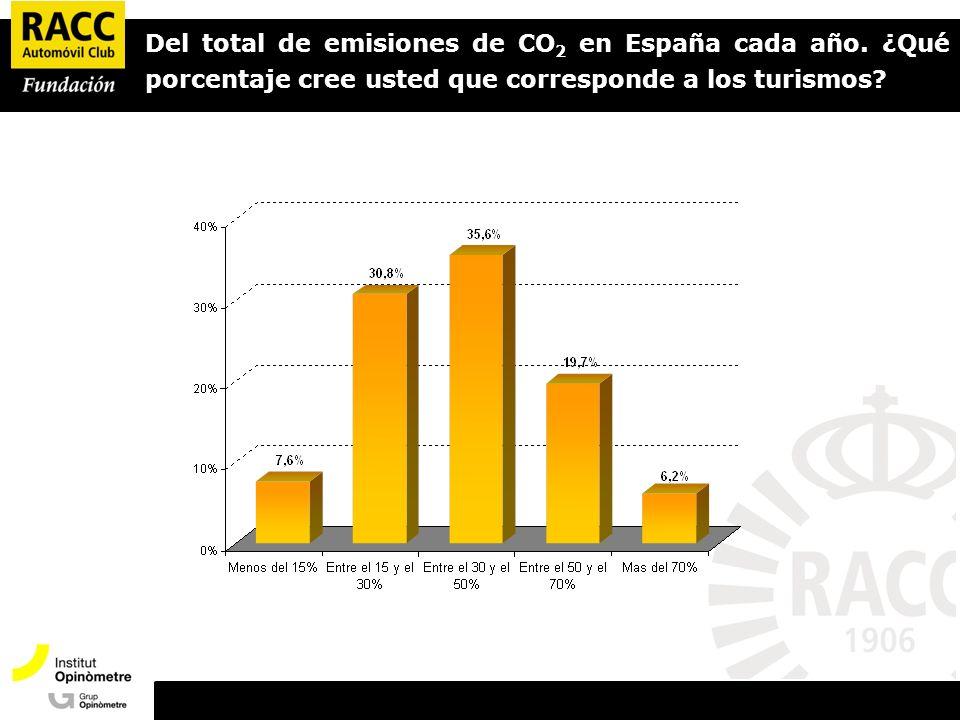 Del total de emisiones de CO 2 en España cada año.