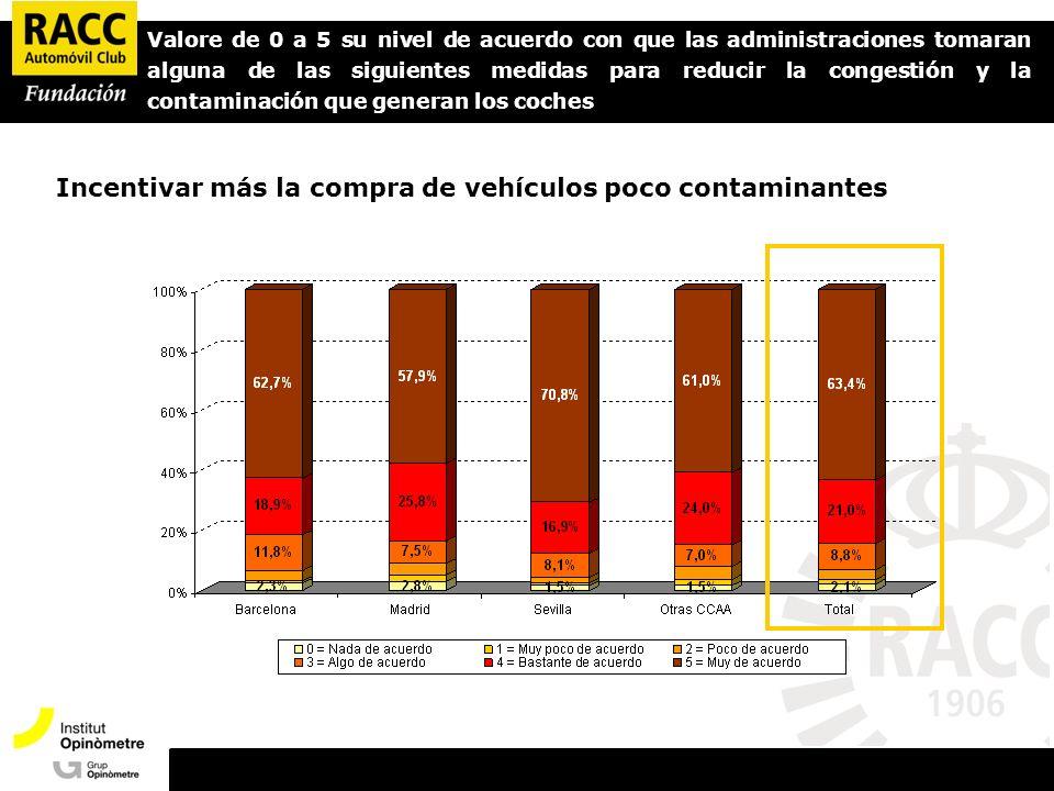 Valore de 0 a 5 su nivel de acuerdo con que las administraciones tomaran alguna de las siguientes medidas para reducir la congestión y la contaminación que generan los coches Incentivar más la compra de vehículos poco contaminantes