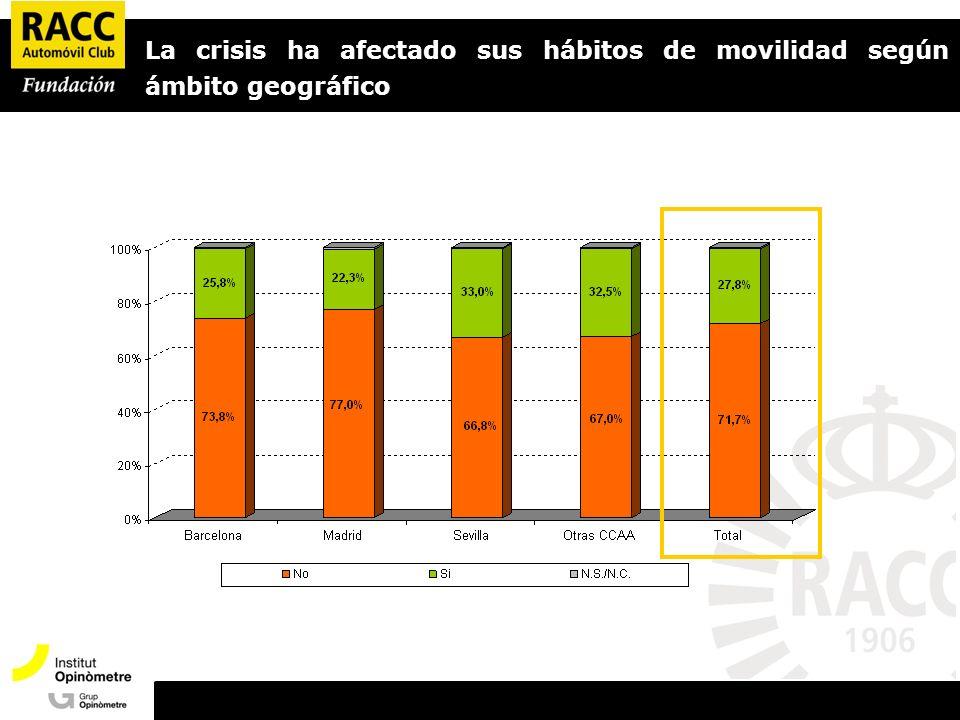 La crisis ha afectado sus hábitos de movilidad según ámbito geográfico