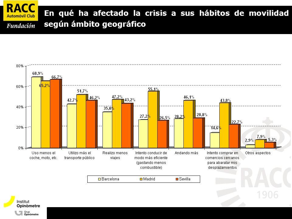 En qué ha afectado la crisis a sus hábitos de movilidad según ámbito geográfico
