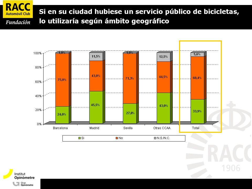 Si en su ciudad hubiese un servicio público de bicicletas, lo utilizaría según ámbito geográfico