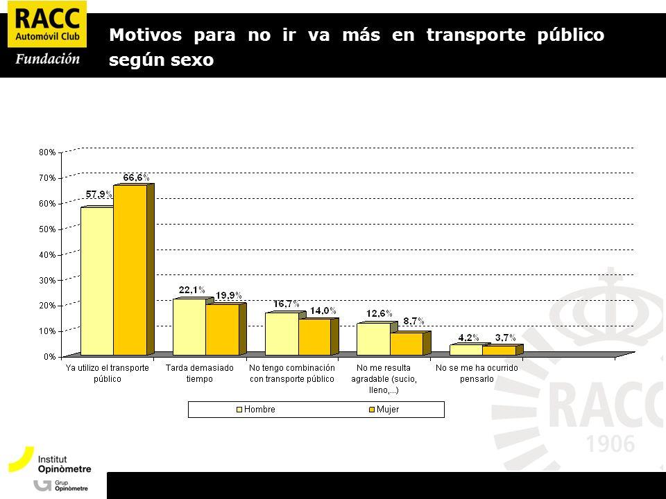 Motivos para no ir va más en transporte público según sexo