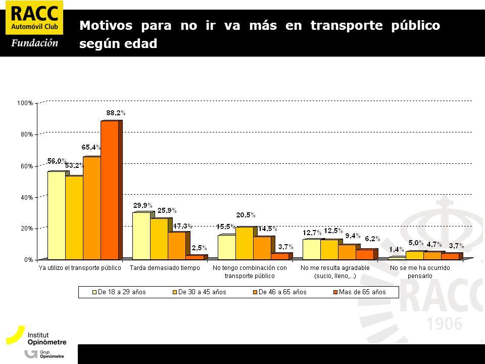 Motivos para no ir va más en transporte público según edad