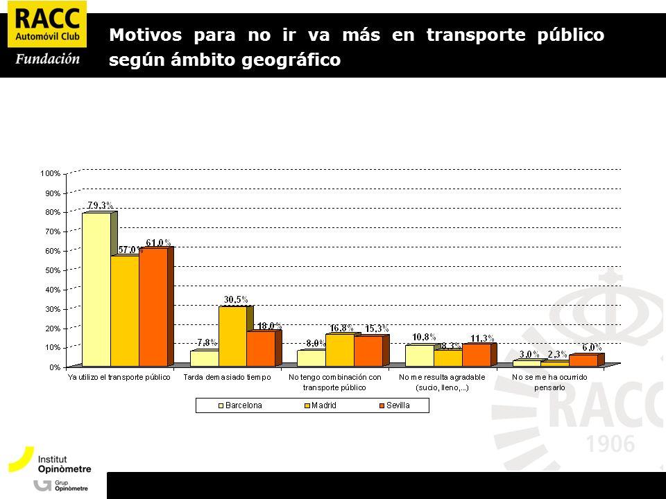 Motivos para no ir va más en transporte público según ámbito geográfico